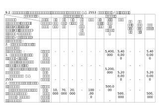 9.2 แสดงวงเงินงบประมาณรายจ่ายประจำปีงบประมาณ พ.ศ. 2553  ของจังหวัด  กลุ่มจังหวัด.doc
